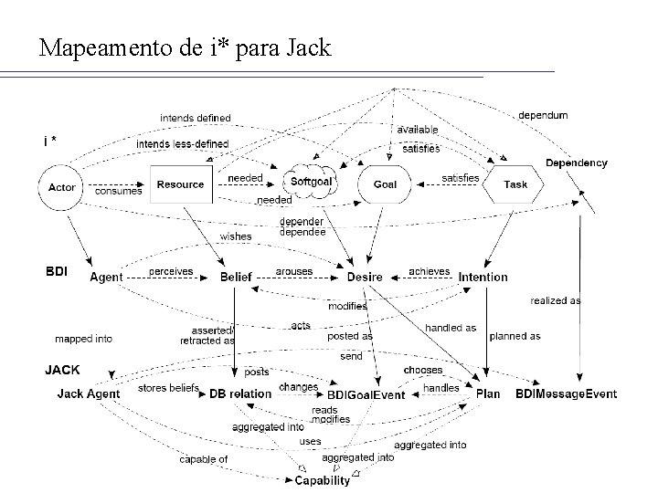 Mapeamento de i* para Jack
