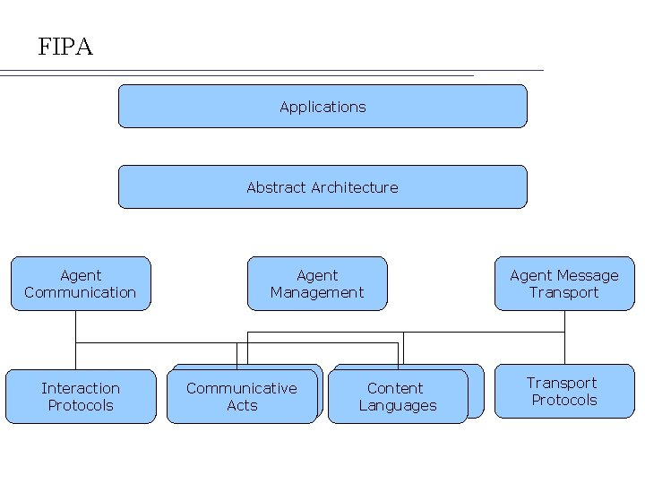 FIPA Applications Abstract Architecture Agent Communication Interaction Protocols Agent Management ACL Communicative Representations Acts