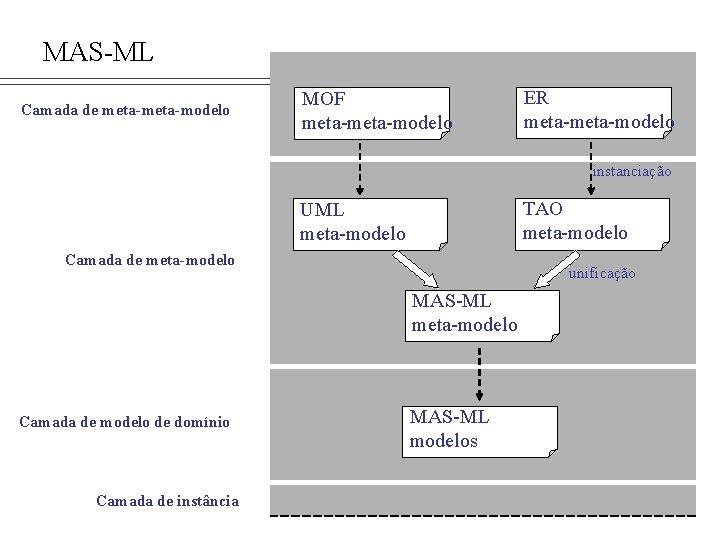 MAS-ML Camada de meta-modelo MOF meta-modelo ER meta-modelo instanciação TAO meta-modelo UML meta-modelo Camada