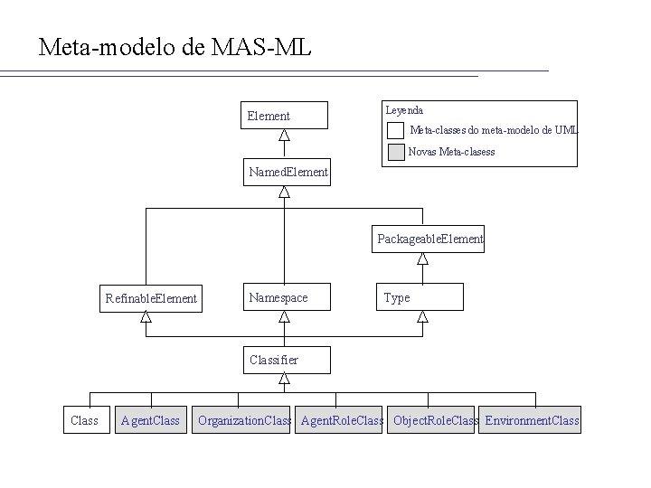 Meta-modelo de MAS-ML Element Leyenda Meta-classes do meta-modelo de UML Novas Meta-clasess Named. Element