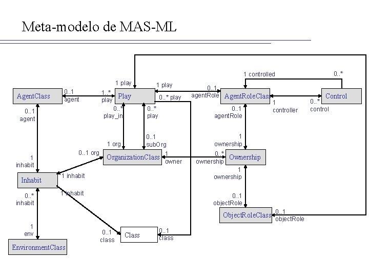 Meta-modelo de MAS-ML 0. . * 1 controlled 1 play Agent. Class 0. .