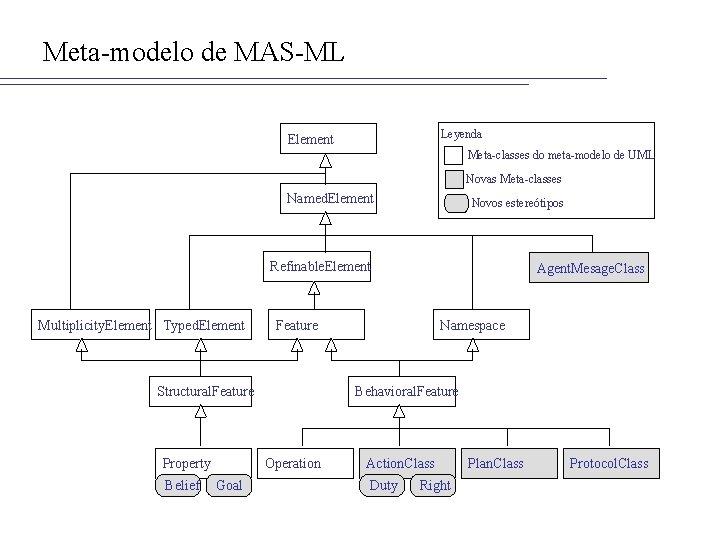 Meta-modelo de MAS-ML Leyenda Element Meta-classes do meta-modelo de UML Novas Meta-classes Named. Element