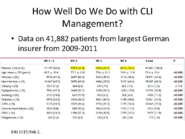 How Well Do We Do with CLI Management? • Data on 41, 882 patients