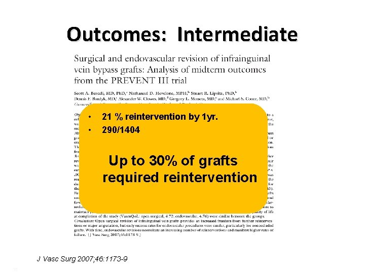 Outcomes: Intermediate • • 21 % reintervention by 1 yr. 290/1404 Up to 30%