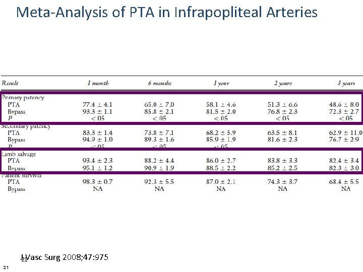 Meta-Analysis of PTA in Infrapopliteal Arteries J 21 Vasc Surg 2008; 47: 975 21