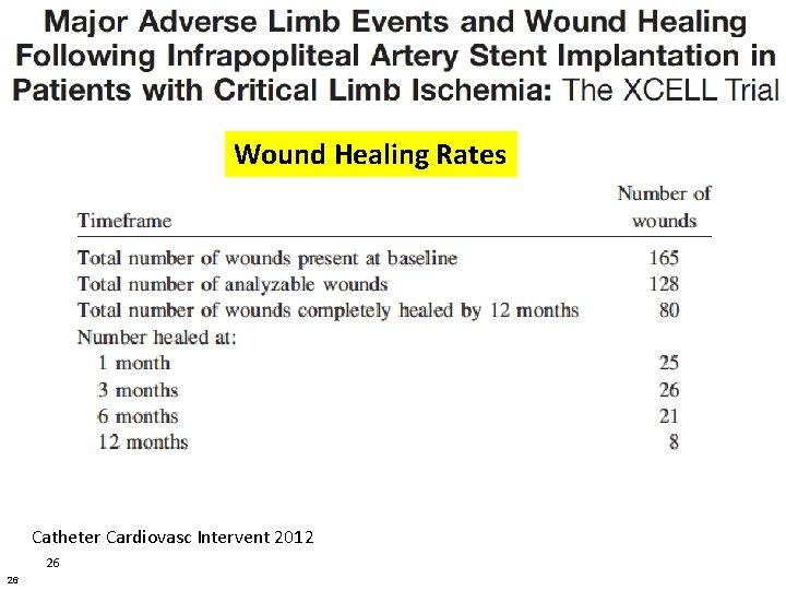 Wound Healing Rates Catheter Cardiovasc Intervent 2012 26 26