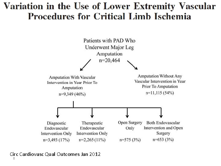 Circ Cardiovasc Qual Outcomes Jan 2012 8