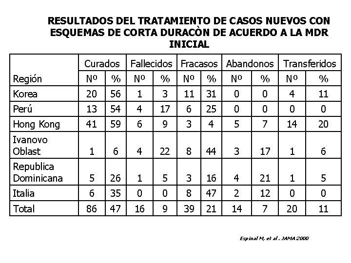 RESULTADOS DEL TRATAMIENTO DE CASOS NUEVOS CON ESQUEMAS DE CORTA DURACÒN DE ACUERDO A