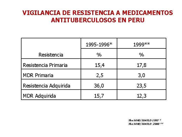 VIGILANCIA DE RESISTENCIA A MEDICAMENTOS ANTITUBERCULOSOS EN PERU 1995 -1996* 1999** % % Resistencia