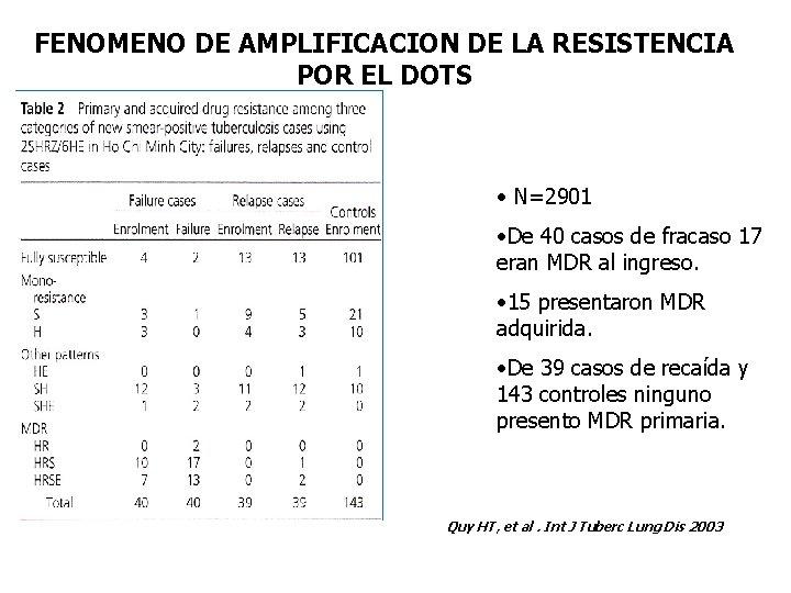 FENOMENO DE AMPLIFICACION DE LA RESISTENCIA POR EL DOTS • N=2901 • De 40
