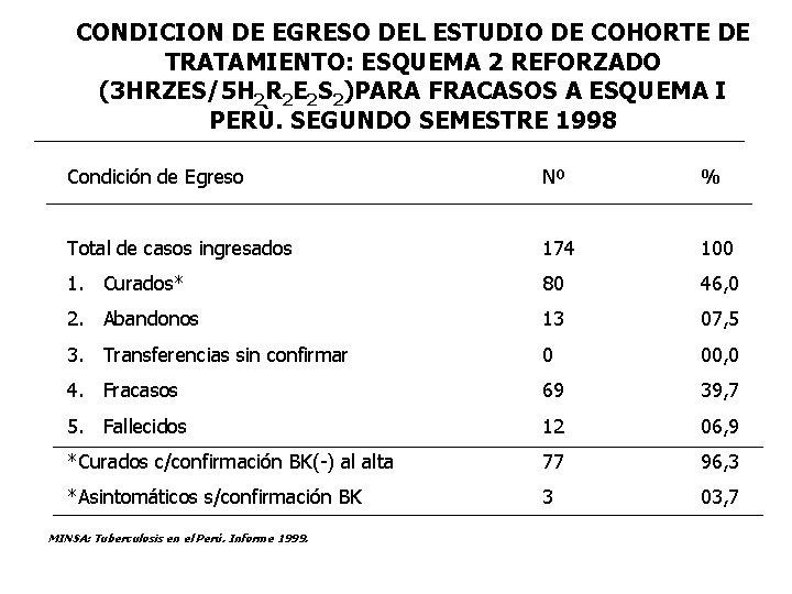 CONDICION DE EGRESO DEL ESTUDIO DE COHORTE DE TRATAMIENTO: ESQUEMA 2 REFORZADO (3 HRZES/5