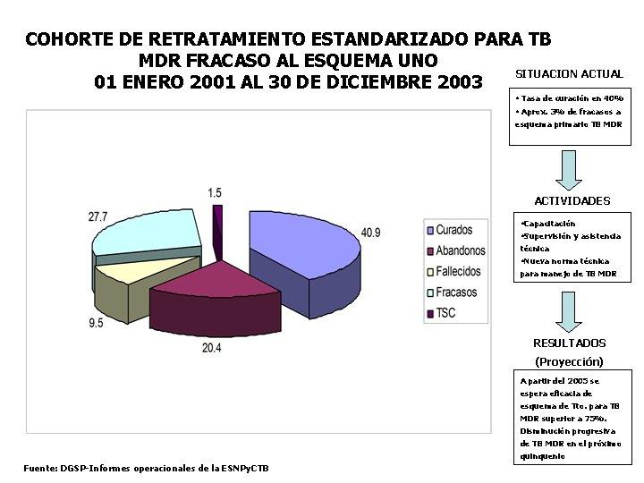 COHORTE DE RETRATAMIENTO ESTANDARIZADO PARA TB MDR FRACASO AL ESQUEMA UNO SITUACION ACTUAL 01