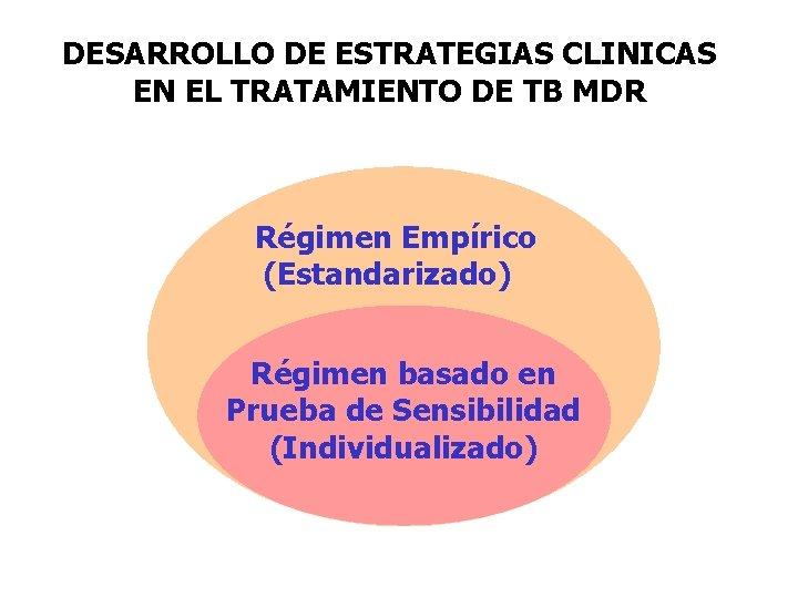 DESARROLLO DE ESTRATEGIAS CLINICAS EN EL TRATAMIENTO DE TB MDR Régimen Empírico (Estandarizado) Régimen
