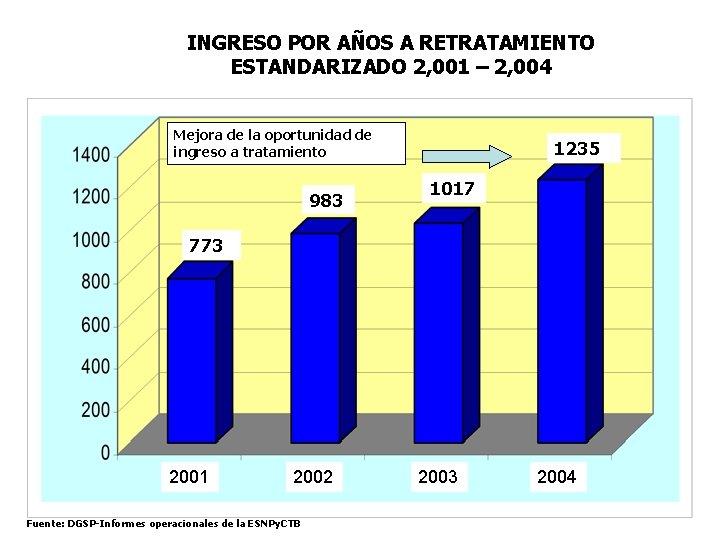 INGRESO POR AÑOS A RETRATAMIENTO ESTANDARIZADO 2, 001 – 2, 004 Mejora de la