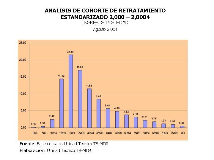 ANALISIS DE COHORTE DE RETRATAMIENTO ESTANDARIZADO 2, 000 – 2, 0004 INGRESOS POR EDAD