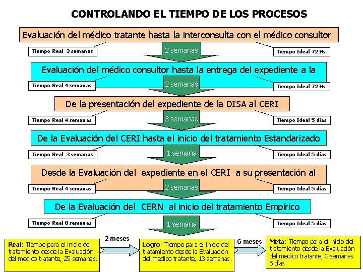 CONTROLANDO EL TIEMPO DE LOS PROCESOS Evaluación del médico tratante hasta la interconsulta con