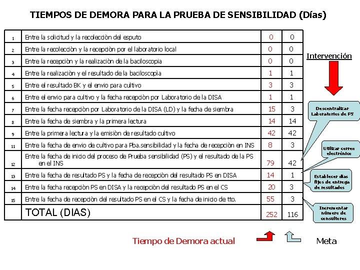 TIEMPOS DE DEMORA PARA LA PRUEBA DE SENSIBILIDAD (Días) 1 Entre la solicitud y