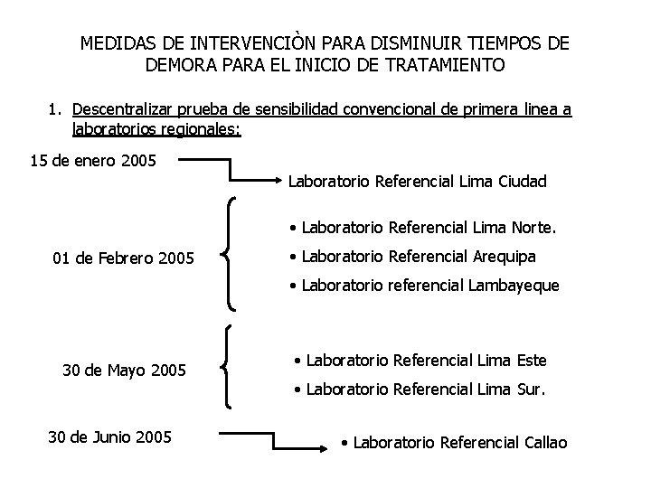 MEDIDAS DE INTERVENCIÒN PARA DISMINUIR TIEMPOS DE DEMORA PARA EL INICIO DE TRATAMIENTO 1.