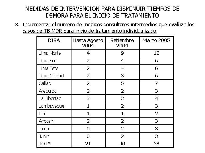 MEDIDAS DE INTERVENCIÒN PARA DISMINUIR TIEMPOS DE DEMORA PARA EL INICIO DE TRATAMIENTO 3.