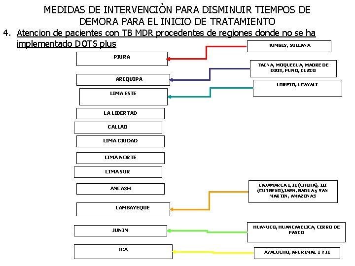 MEDIDAS DE INTERVENCIÒN PARA DISMINUIR TIEMPOS DE DEMORA PARA EL INICIO DE TRATAMIENTO 4.
