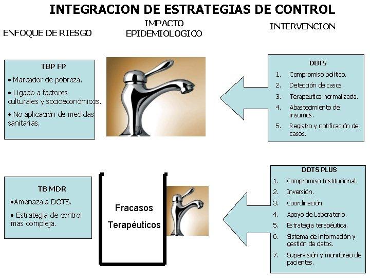 INTEGRACION DE ESTRATEGIAS DE CONTROL ENFOQUE DE RIESGO IMPACTO EPIDEMIOLOGICO INTERVENCION DOTS TBP FP