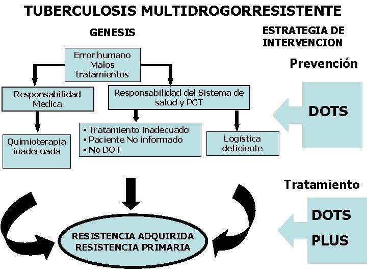 TUBERCULOSIS MULTIDROGORRESISTENTE ESTRATEGIA DE INTERVENCION GENESIS Error humano Malos tratamientos Responsabilidad Medica Quimioterapia inadecuada