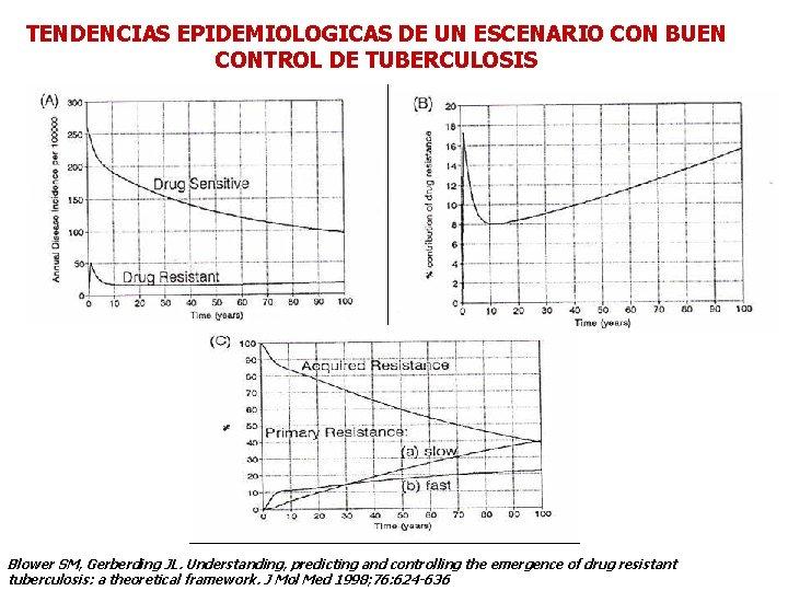 TENDENCIAS EPIDEMIOLOGICAS DE UN ESCENARIO CON BUEN CONTROL DE TUBERCULOSIS Blower SM, Gerberding JL.