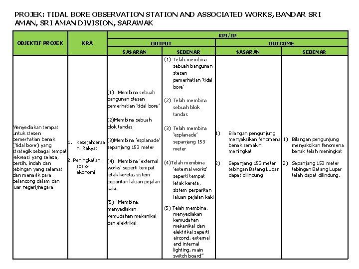 PROJEK: TIDAL BORE OBSERVATION STATION AND ASSOCIATED WORKS, BANDAR SRI AMAN, SRI AMAN DIVISION,