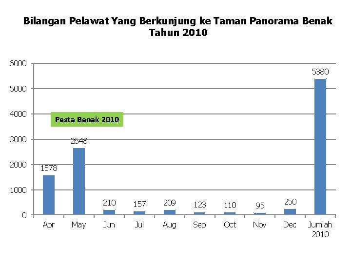 Bilangan Pelawat Yang Berkunjung ke Taman Panorama Benak Tahun 2010 6000 5380 5000 4000