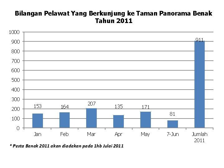 Bilangan Pelawat Yang Berkunjung ke Taman Panorama Benak Tahun 2011 1000 911 900 800