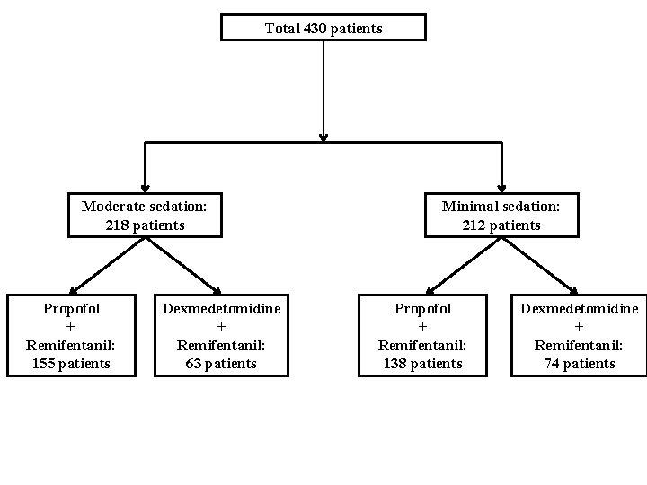 Total 430 patients Moderate sedation: 218 patients Propofol + Remifentanil: 155 patients Dexmedetomidine +