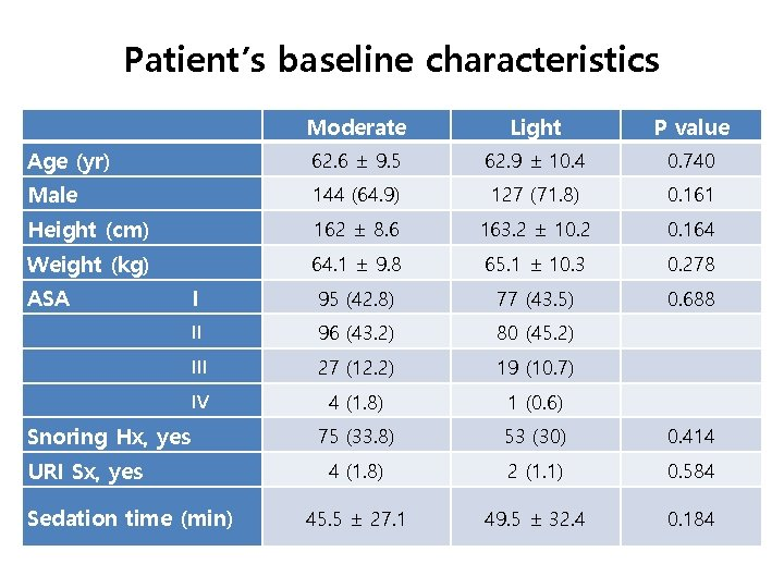 Patient's baseline characteristics   Moderate Light P value Age (yr) 62. 6 ± 9.