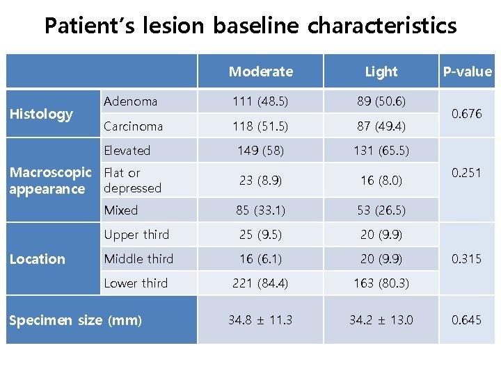 Patient's lesion baseline characteristics Histology Moderate Light Adenoma 111 (48. 5) 89 (50. 6)