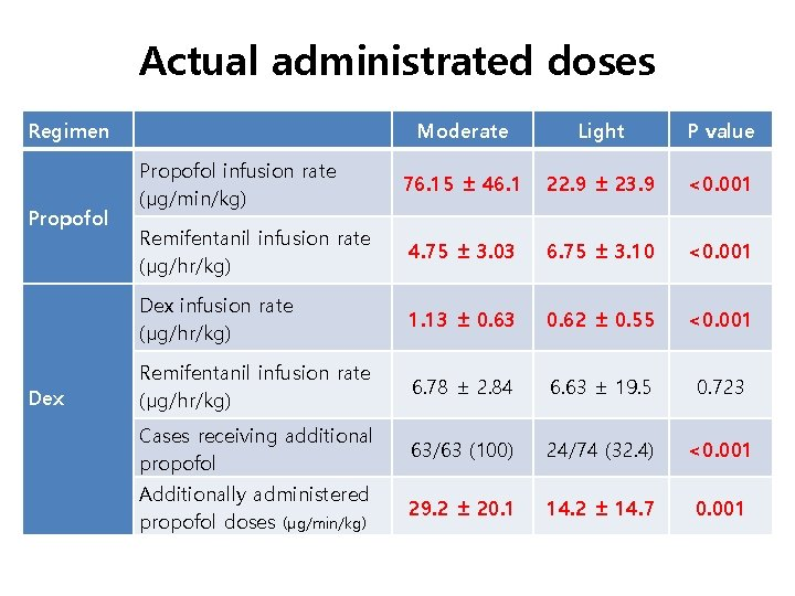 Actual administrated doses Regimen Propofol Dex   Moderate Light P value Propofol infusion rate