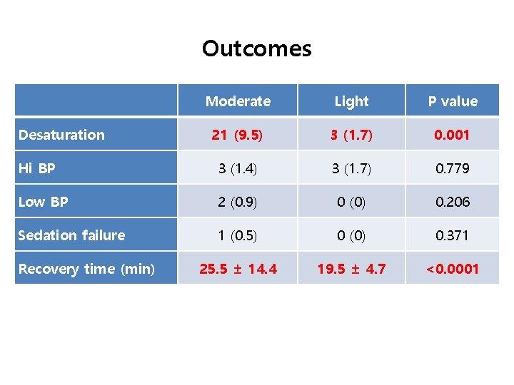 Outcomes Moderate Light P value 21 (9. 5) 3 (1. 7) 0. 001 Hi