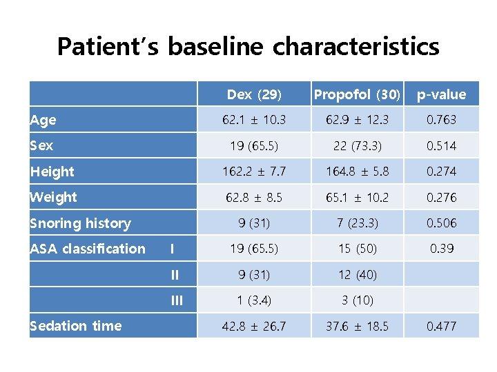 Patient's baseline characteristics Dex (29) Propofol (30) p-value Age 62. 1 ± 10. 3