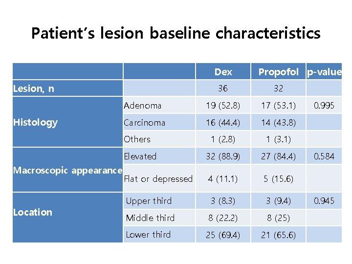 Patient's lesion baseline characteristics     Lesion, n Histology Location   Propofol p-value 36
