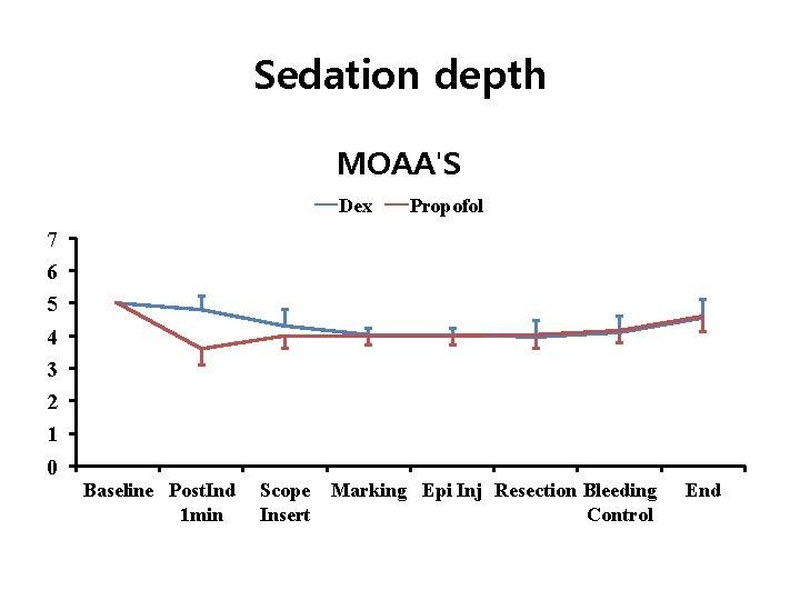 Sedation depth MOAA'S Dex Propofol 7 6 5 4 3 2 1 0 Baseline
