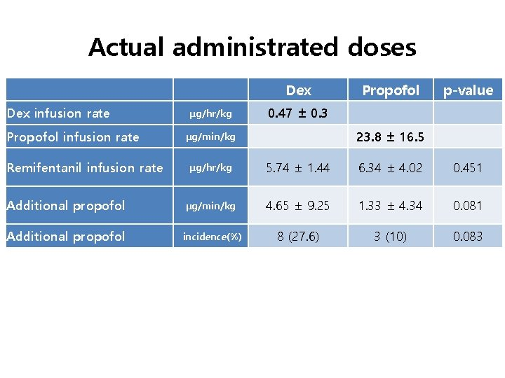 Actual administrated doses   Dex infusion rate Propofol infusion rate Remifentanil infusion rate Dex