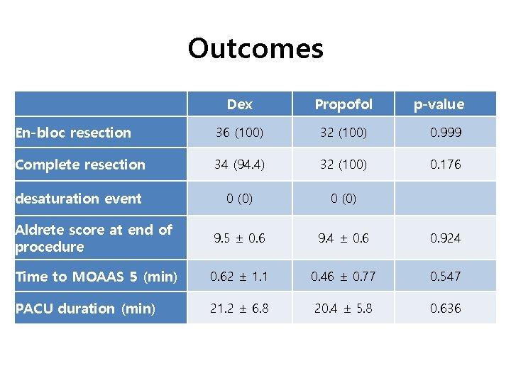 Outcomes Dex Propofol p-value  En-bloc resection 36 (100) 32 (100) 0. 999 Complete resection