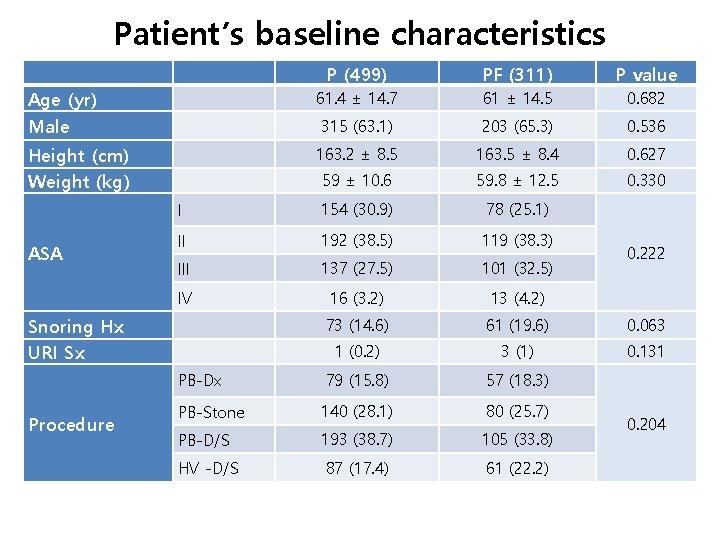 Patient's baseline characteristics   Age (yr) P (499) PF (311) P value 61. 4