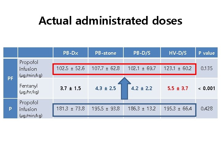 Actual administrated doses     Propofol infusion PF PB-stone PB-D/S HV-D/S P value 102.