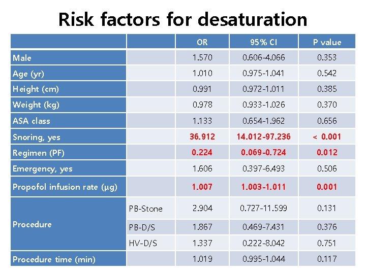 Risk factors for desaturation OR 95% CI P value Male 1. 570 0. 606