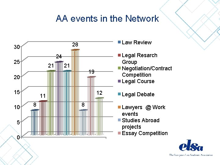 AA events in the Network Law Review 28 30 25 21 21 19 20