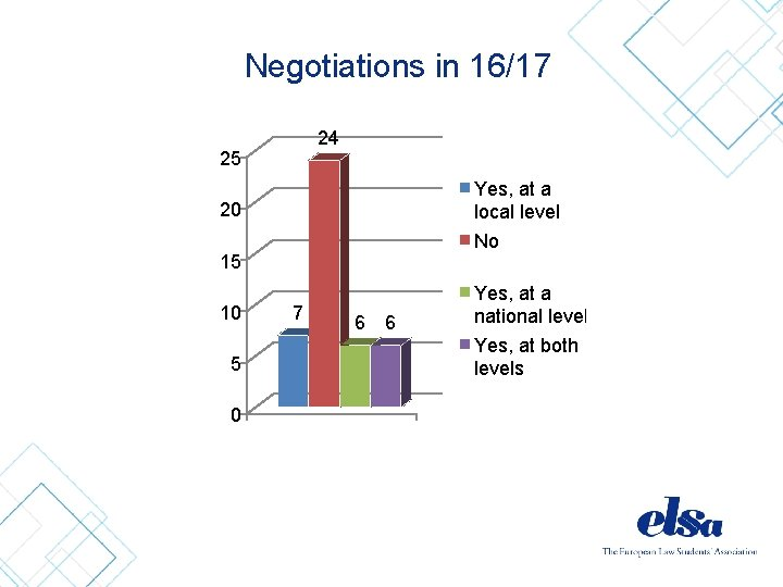 Negotiations in 16/17 24 25 Yes, at a local level No 20 15 10