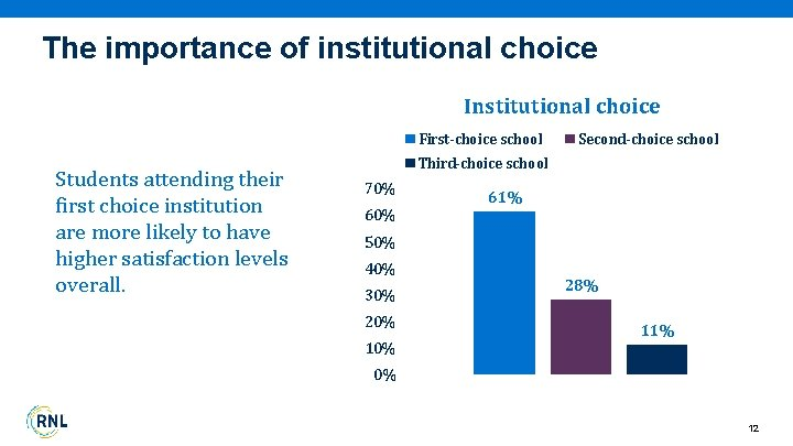 The importance of institutional choice Institutional choice First-choice school Students attending their first choice