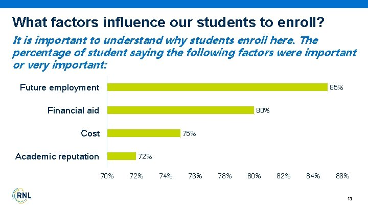 What factors influence our students to enroll? It is important to understand why students