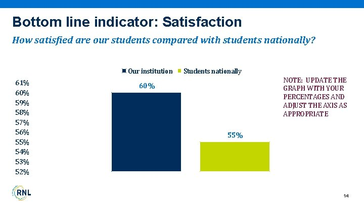Bottom line indicator: Satisfaction How satisfied are our students compared with students nationally? Our