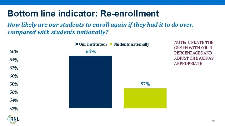 Bottom line indicator: Re-enrollment How likely are our students to enroll again if they