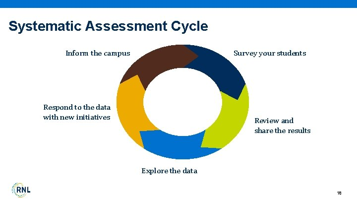 Systematic Assessment Cycle Survey your students Inform the campus Respond to the data with